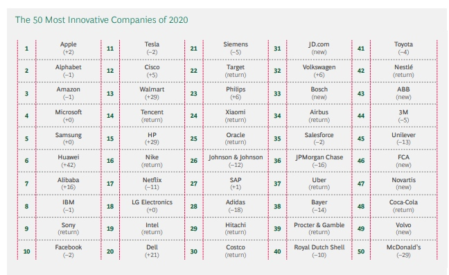 The 50 most innovative companies in 2020 according to BCG